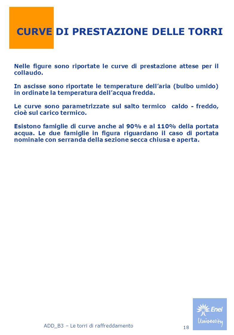 CURVE DI PRESTAZIONE DELLE TORRI