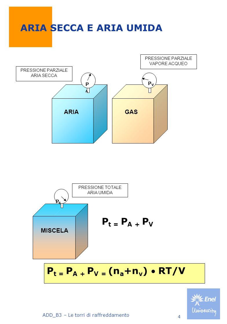 Pt = PA + PV = (na+nv)  RT/V