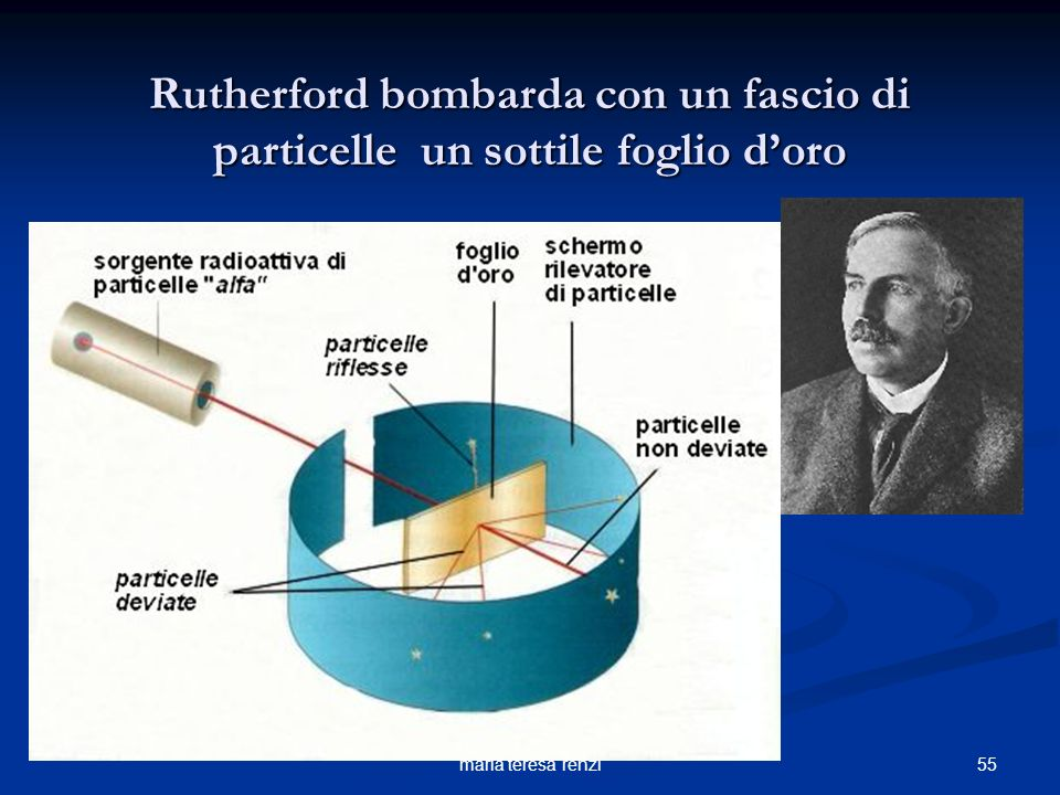 Rutherford bombarda con un fascio di particelle un sottile foglio d'oro