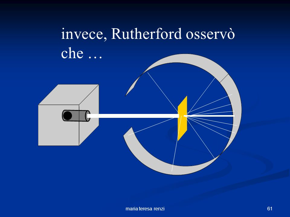 invece, Rutherford osservò che …
