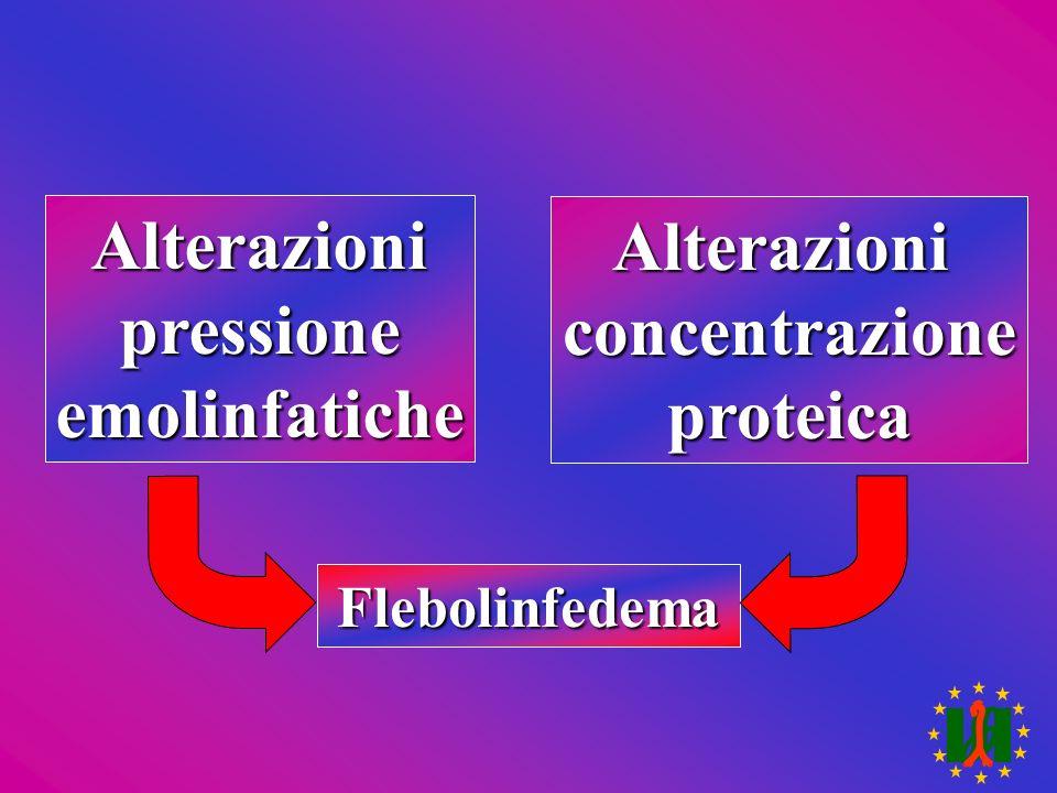 Alterazioni Alterazioni pressione concentrazione emolinfatiche