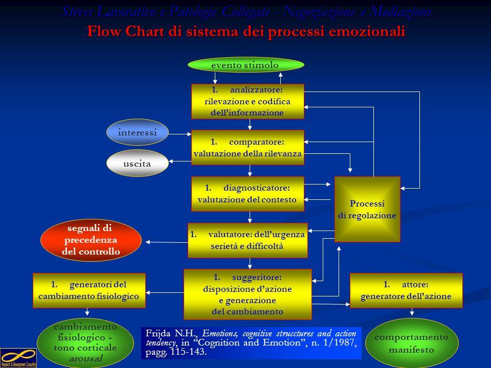 Stress Lavorativo e Patologie Collegate - Negoziazione e Mediazione Flow Chart di sistema dei processi emozionali