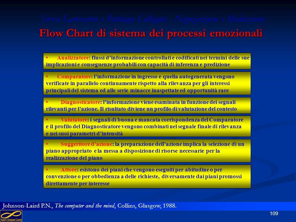 Flow Chart di sistema dei processi emozionali