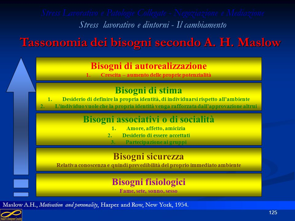 Tassonomia dei bisogni secondo A. H. Maslow