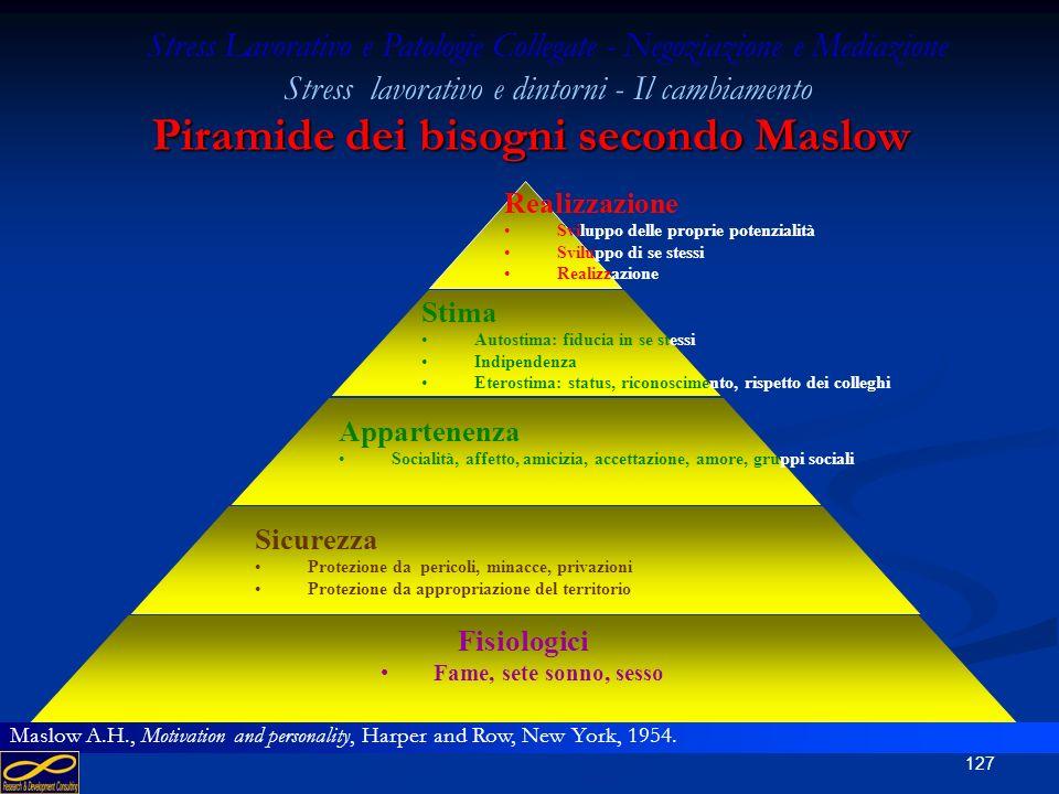 Piramide dei bisogni secondo Maslow