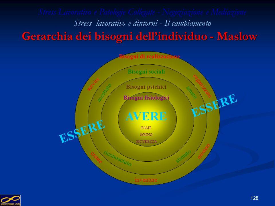 Gerarchia dei bisogni dell'individuo - Maslow Bisogni di realizzazione