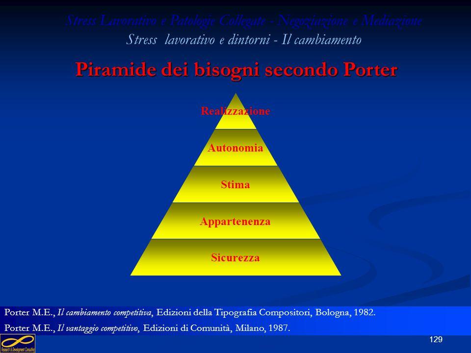 Piramide dei bisogni secondo Porter