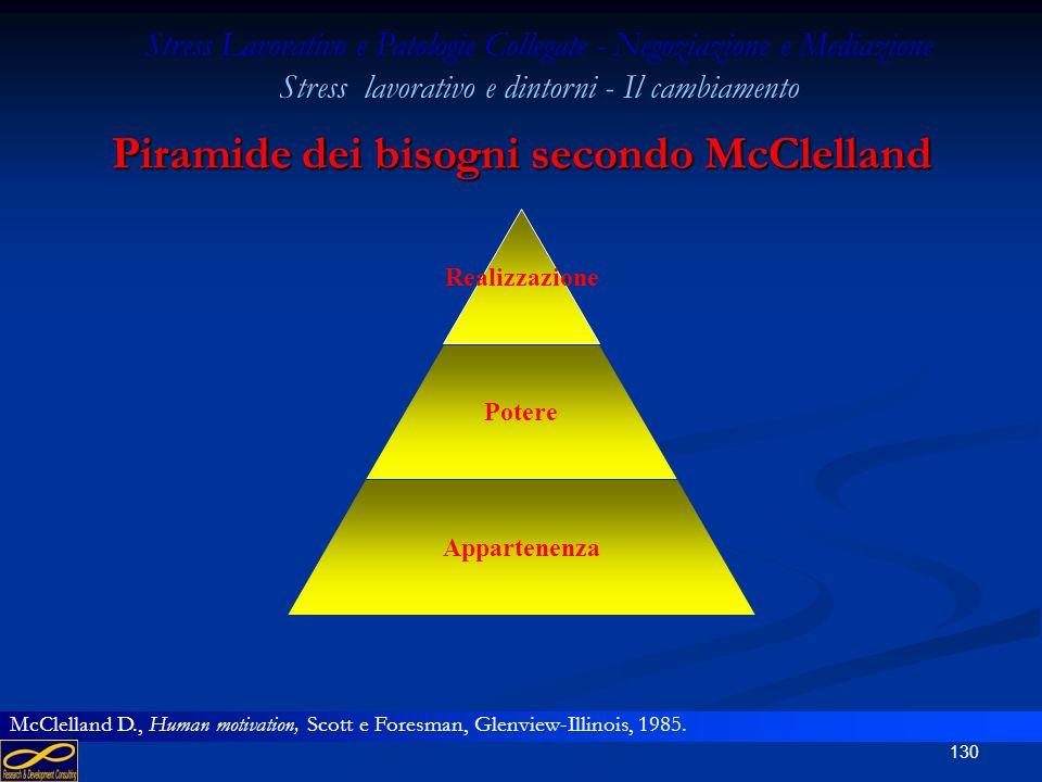 Piramide dei bisogni secondo McClelland
