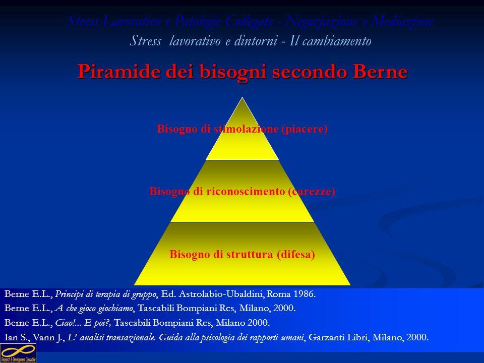 Piramide dei bisogni secondo Berne