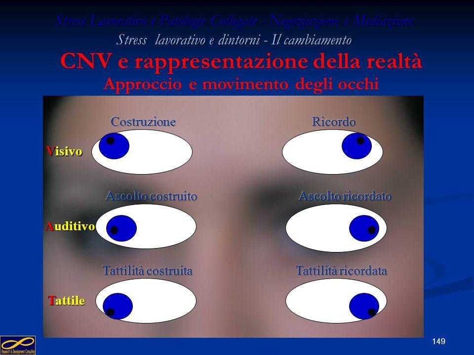 CNV e rappresentazione della realtà Approccio e movimento degli occhi