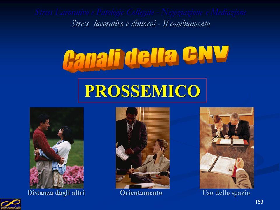 PROSSEMICO Canali della CNV