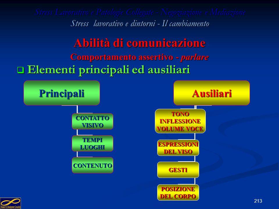 Abilità di comunicazione Comportamento assertivo - parlare