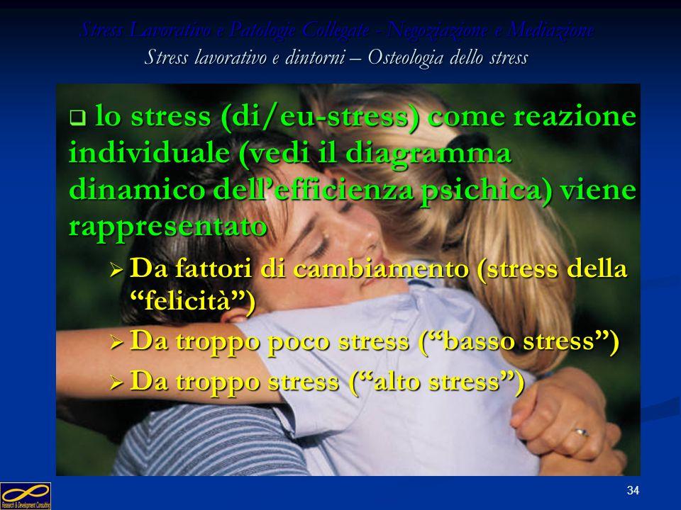 Da fattori di cambiamento (stress della felicità )