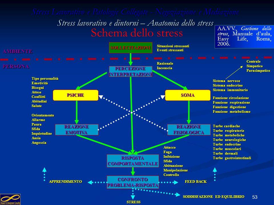 Stress Lavorativo e Patologie Collegate - Negoziazione e Mediazione Stress lavorativo e dintorni – Anatomia dello stress
