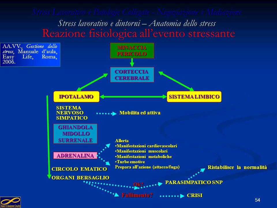 Reazione fisiologica all'evento stressante