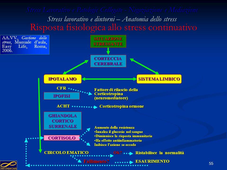 Risposta fisiologica allo stress continuativo