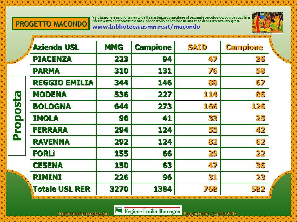 Proposta PROGETTO MACONDO Azienda USL MMG Campione SAID Campione