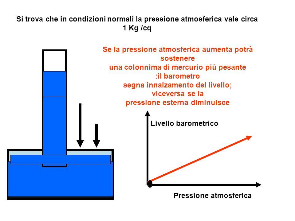 Si trova che in condizioni normali la pressione atmosferica vale circa 1 Kg /cq