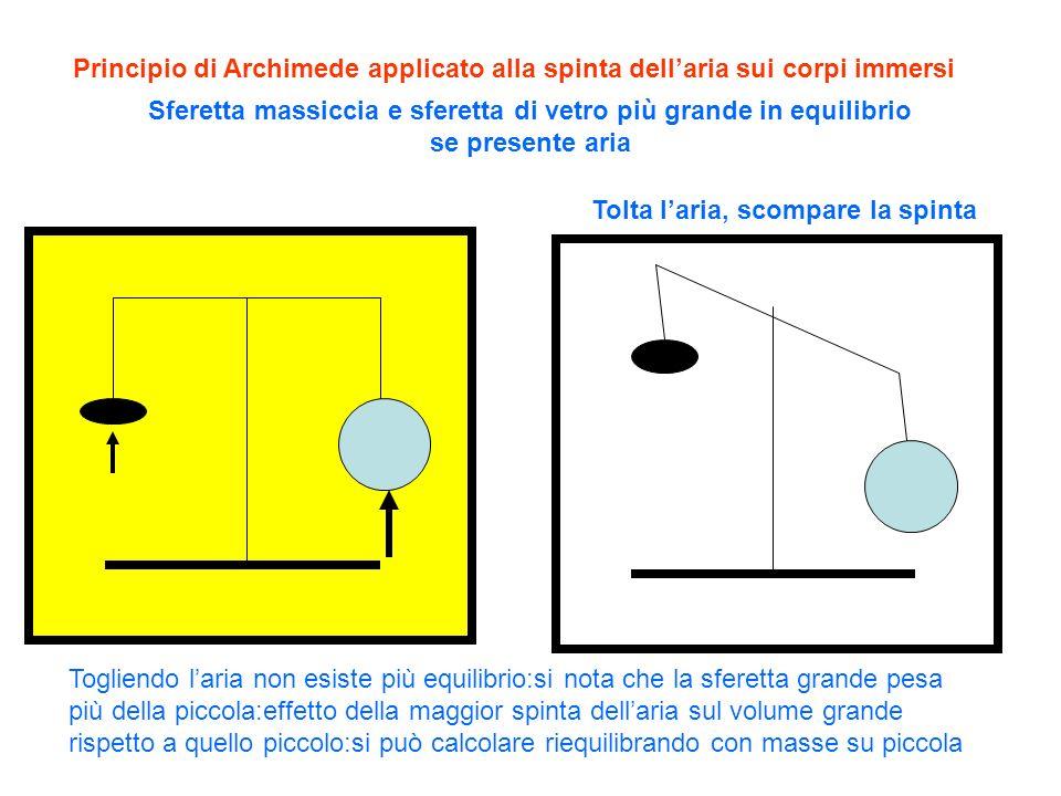 Principio di Archimede applicato alla spinta dell'aria sui corpi immersi