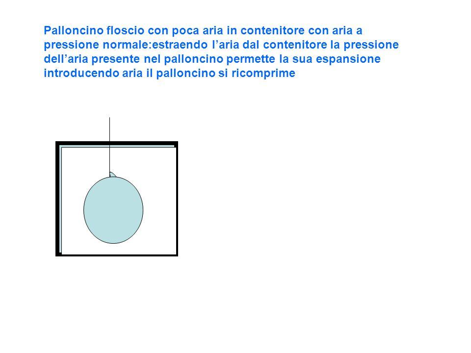 Palloncino floscio con poca aria in contenitore con aria a pressione normale:estraendo l'aria dal contenitore la pressione dell'aria presente nel palloncino permette la sua espansione introducendo aria il palloncino si ricomprime