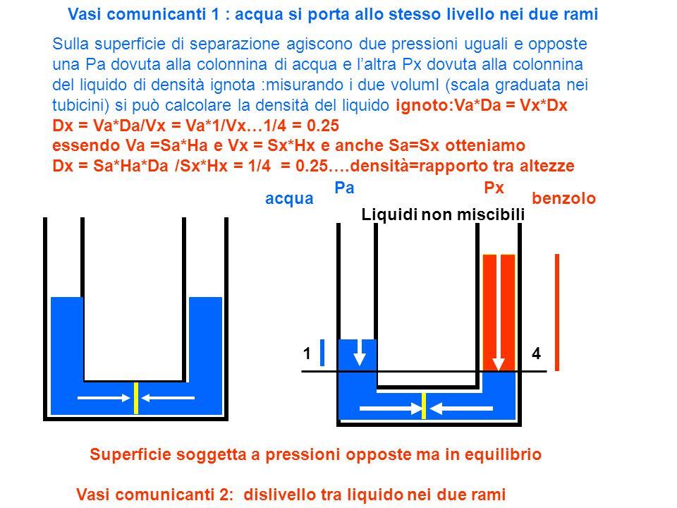 Vasi comunicanti 1 : acqua si porta allo stesso livello nei due rami