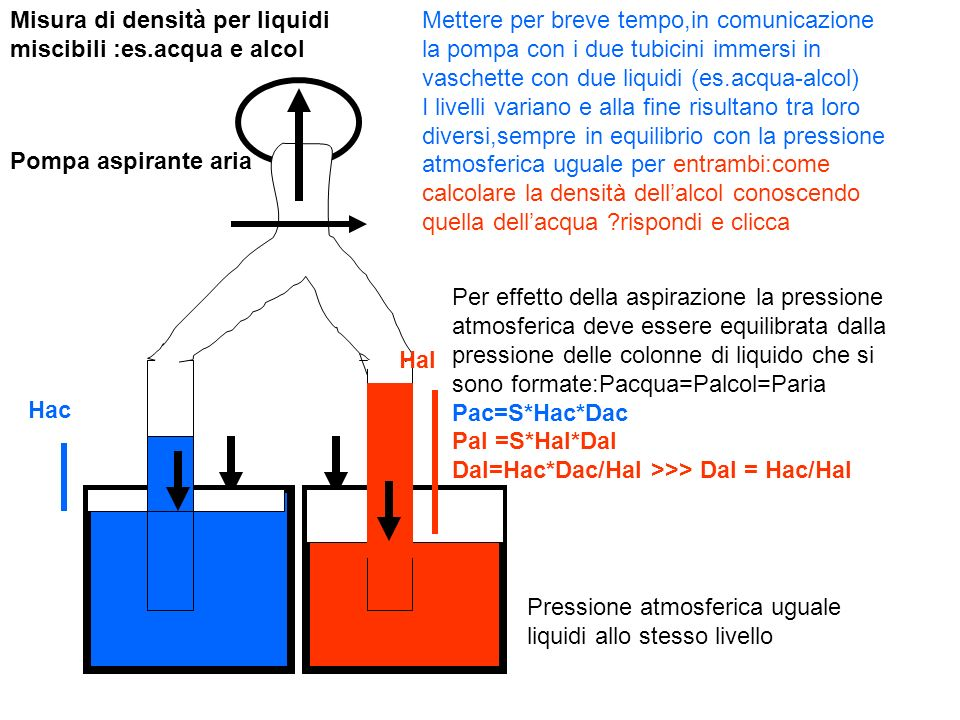 Misura di densità per liquidi miscibili :es.acqua e alcol