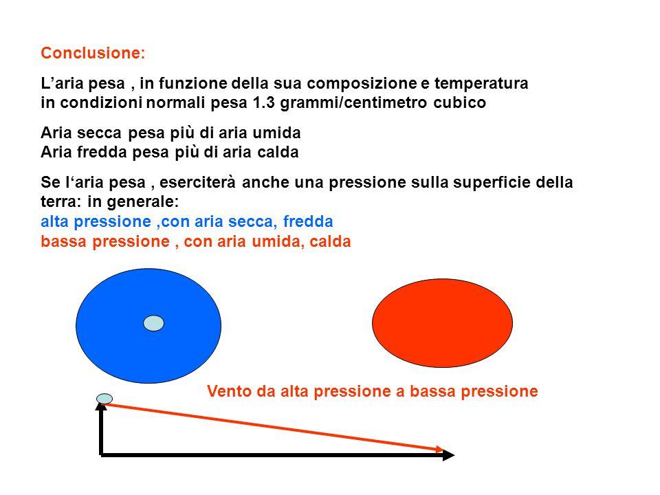 Conclusione:L'aria pesa , in funzione della sua composizione e temperatura in condizioni normali pesa 1.3 grammi/centimetro cubico.