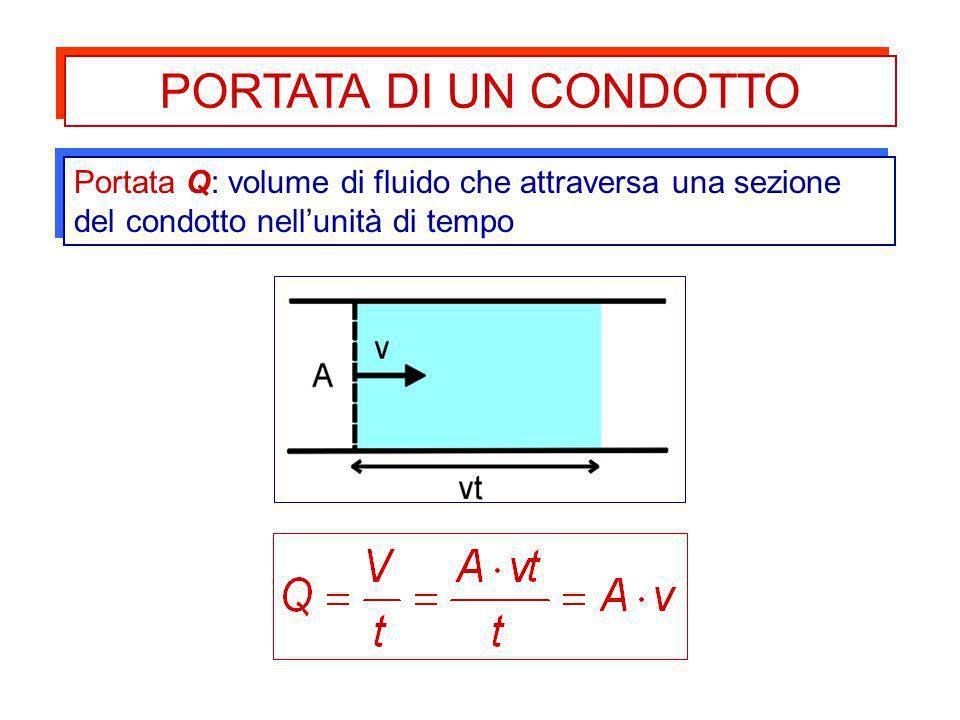 PORTATA DI UN CONDOTTO Portata Q: volume di fluido che attraversa una sezione del condotto nell'unità di tempo.