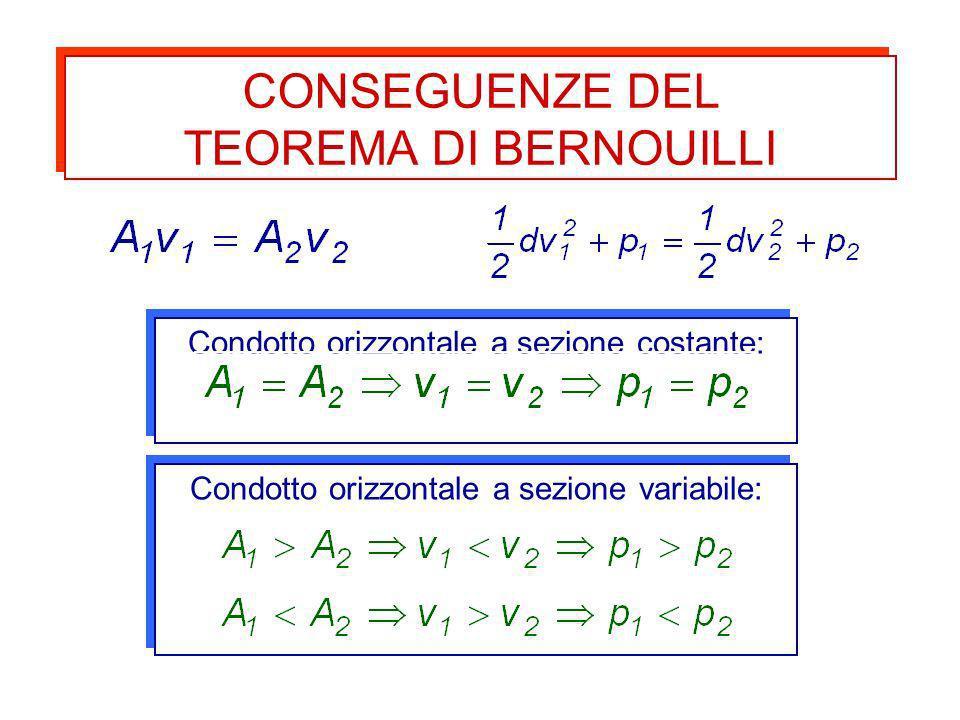 CONSEGUENZE DEL TEOREMA DI BERNOUILLI