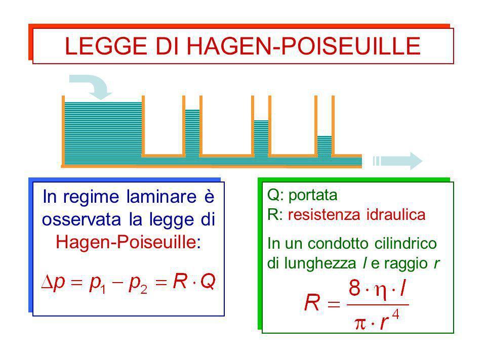 LEGGE DI HAGEN-POISEUILLE
