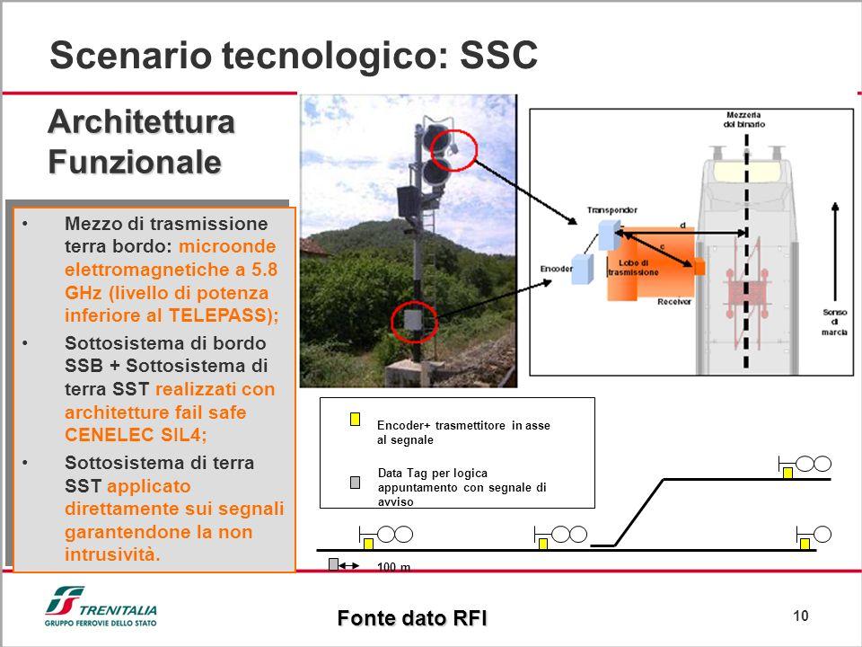 Scenario tecnologico: SSC