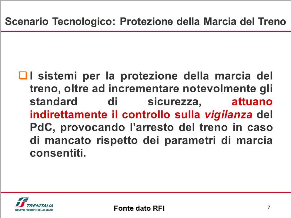 Scenario Tecnologico: Protezione della Marcia del Treno