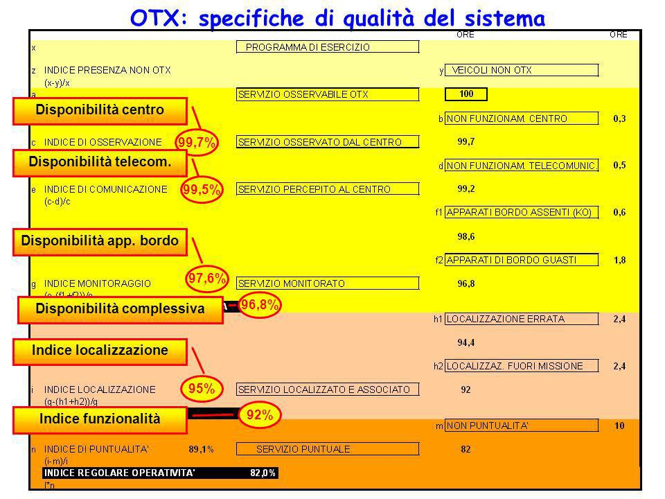 OTX: specifiche di qualità del sistema