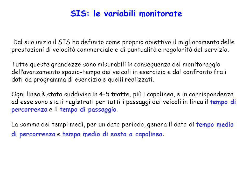 SIS: le variabili monitorate