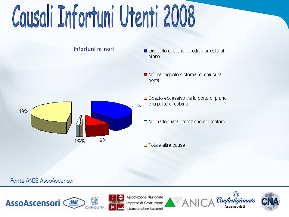 Causali Infortuni Utenti 2008