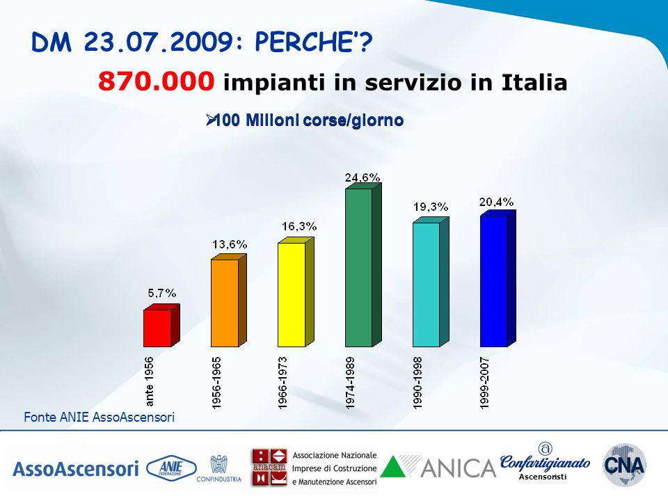 870.000 impianti in servizio in Italia