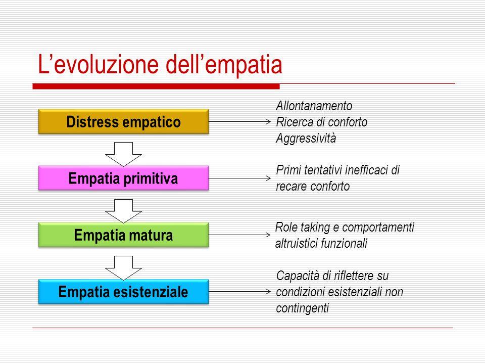 L'evoluzione dell'empatia