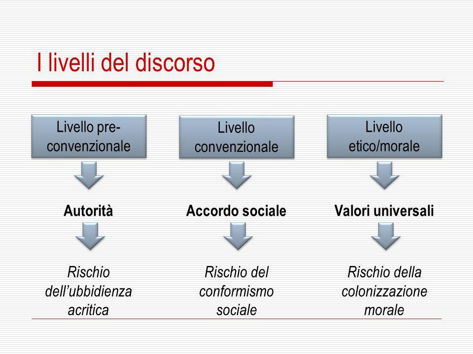 I livelli del discorso Livello pre-convenzionale Livello convenzionale