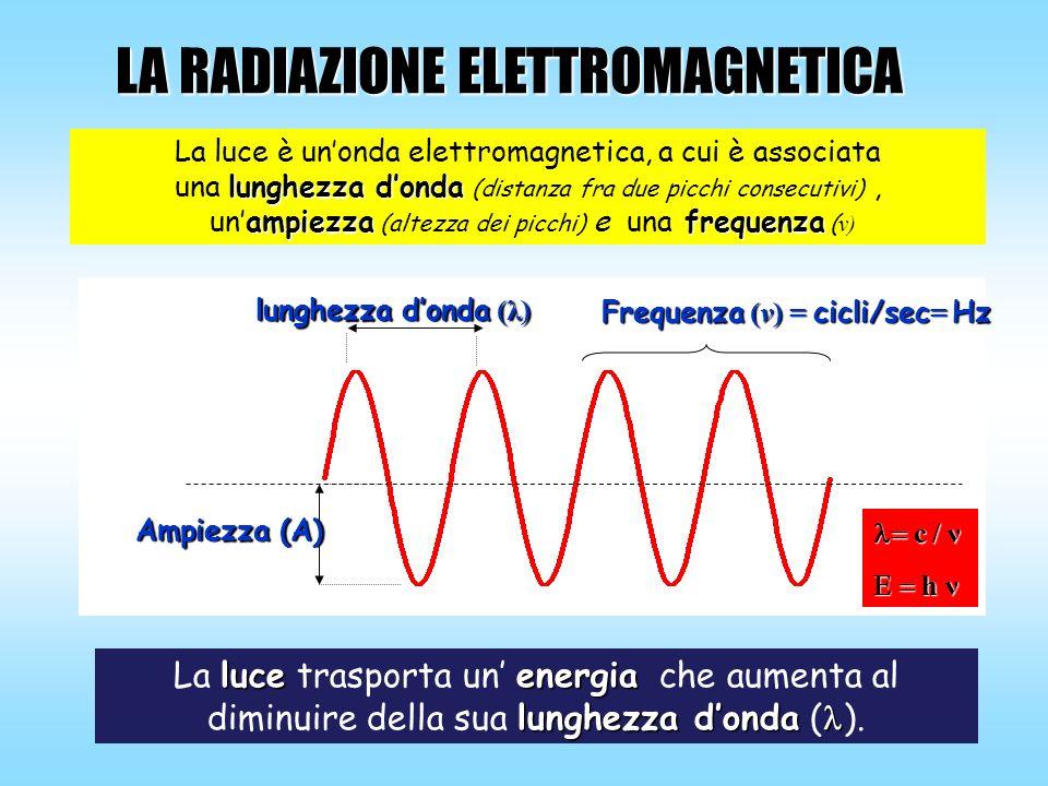 Frequenza (v) = cicli/sec= Hz