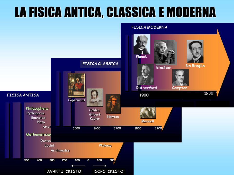 LA FISICA ANTICA, CLASSICA E MODERNA