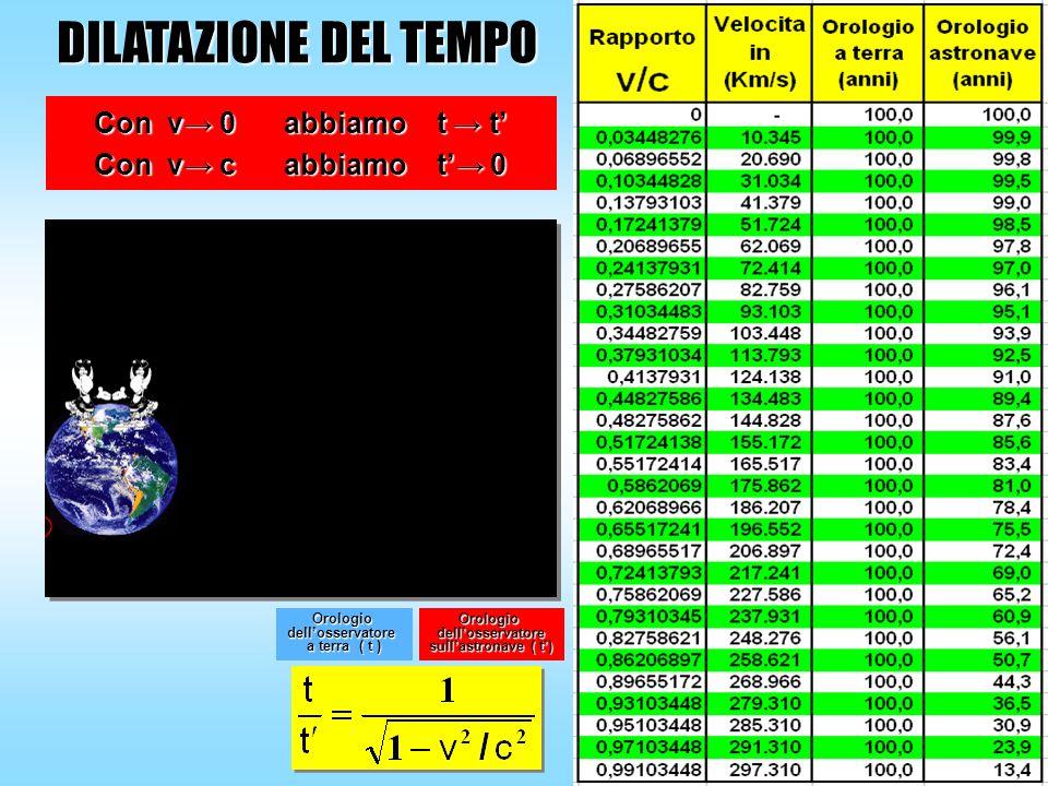 DILATAZIONE DEL TEMPO Con v→ 0 abbiamo t → t' Con v→ c abbiamo t'→ 0