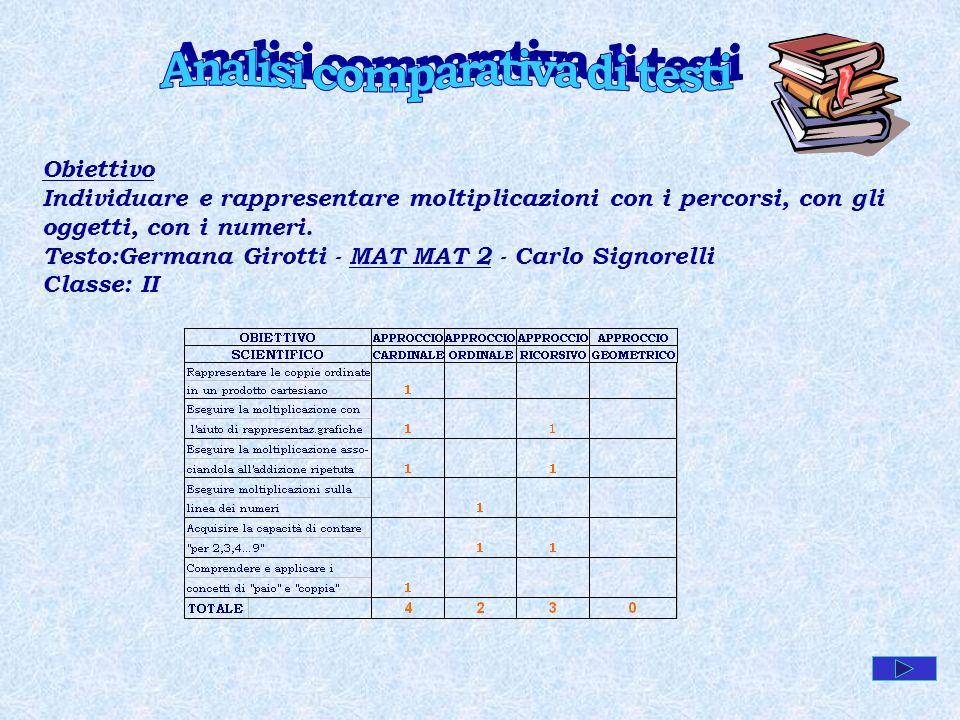 Analisi comparativa di testi