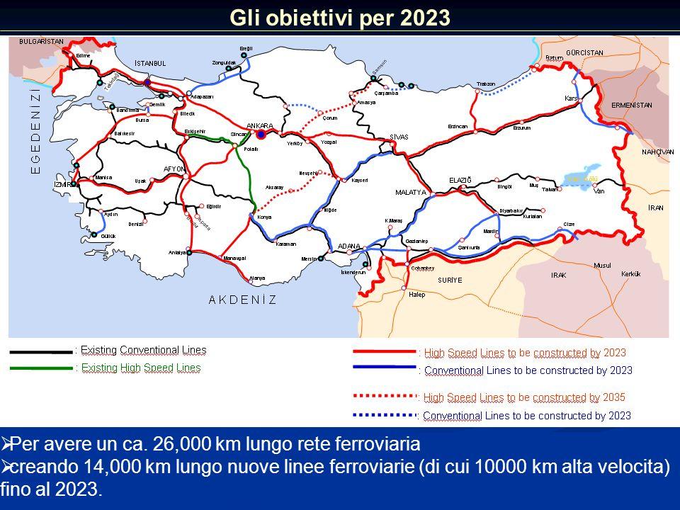 Gli obiettivi per 2023 Per avere un ca. 26,000 km lungo rete ferroviaria.