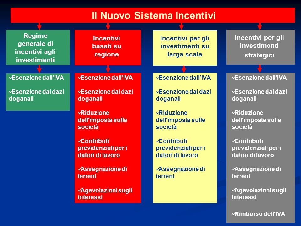 Il Nuovo Sistema Incentivi