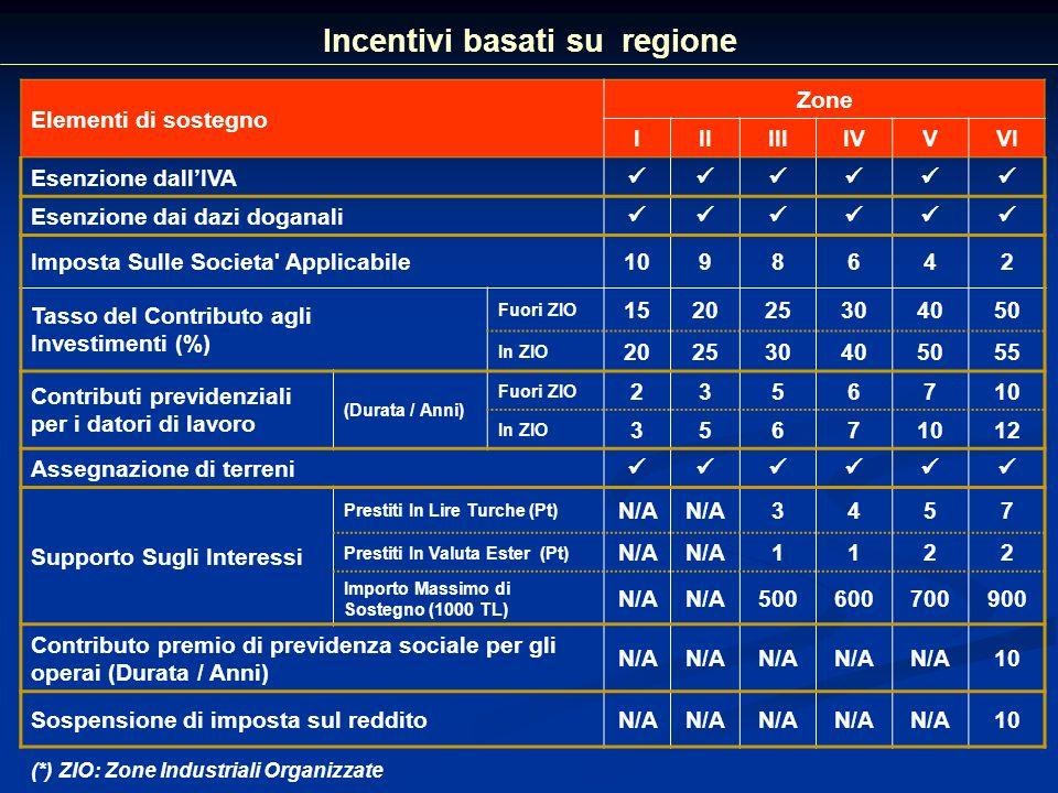 Incentivi basati su regione