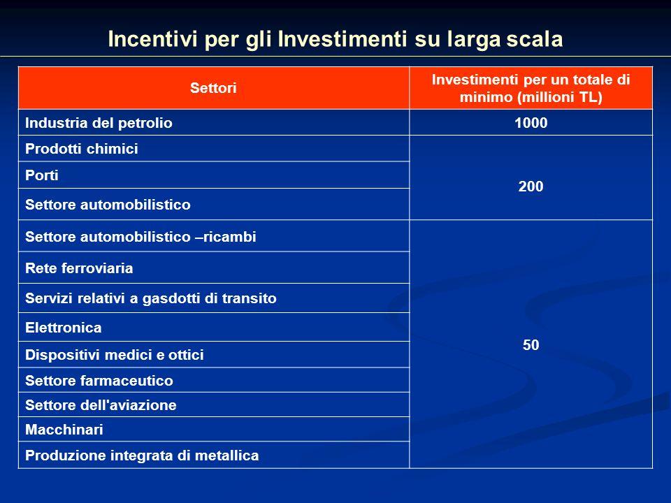 Incentivi per gli Investimenti su larga scala