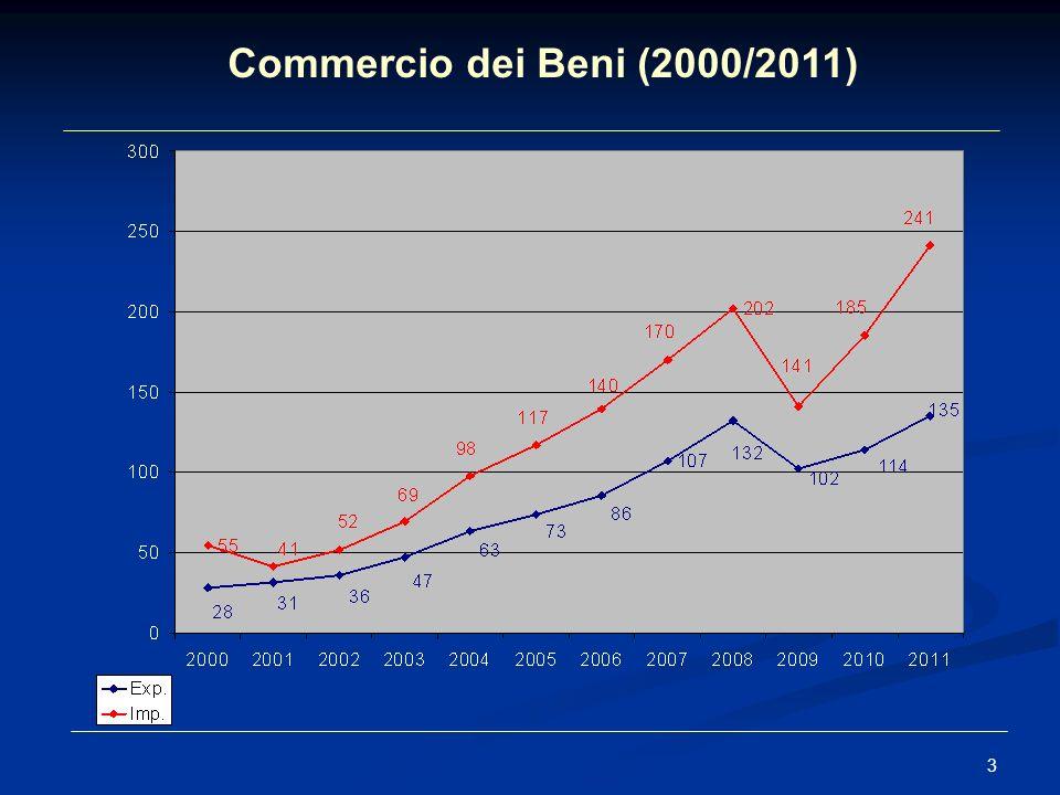 Commercio dei Beni (2000/2011) 3