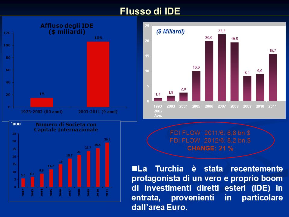 Flusso di IDE ($ Miliardi) FDI FLOW 2011/6: 6,8 bn.$ FDI FLOW 2012/6: 8,2 bn.$ CHANGE: 21 %