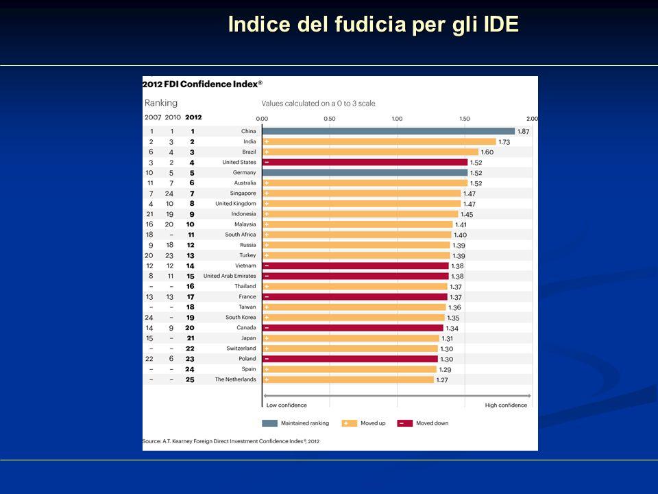 Indice del fudicia per gli IDE