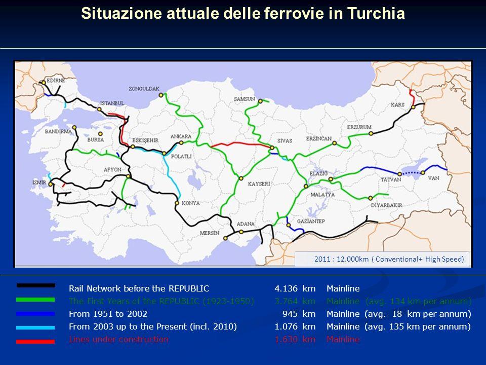 Situazione attuale delle ferrovie in Turchia